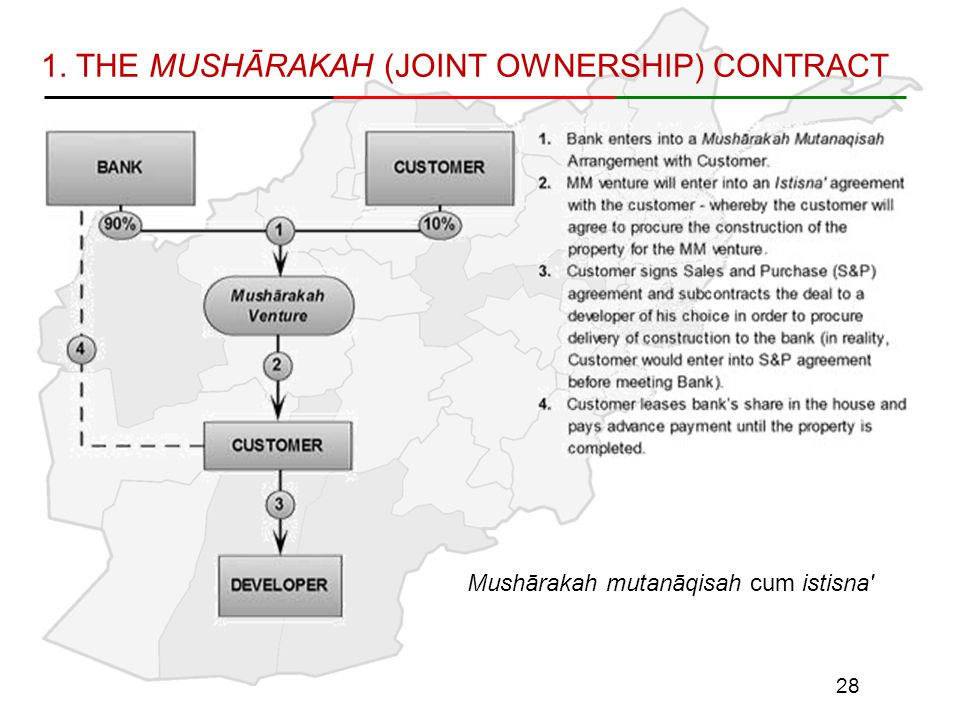 1. THE MUSHĀRAKAH (JOINT OWNERSHIP) CONTRACT