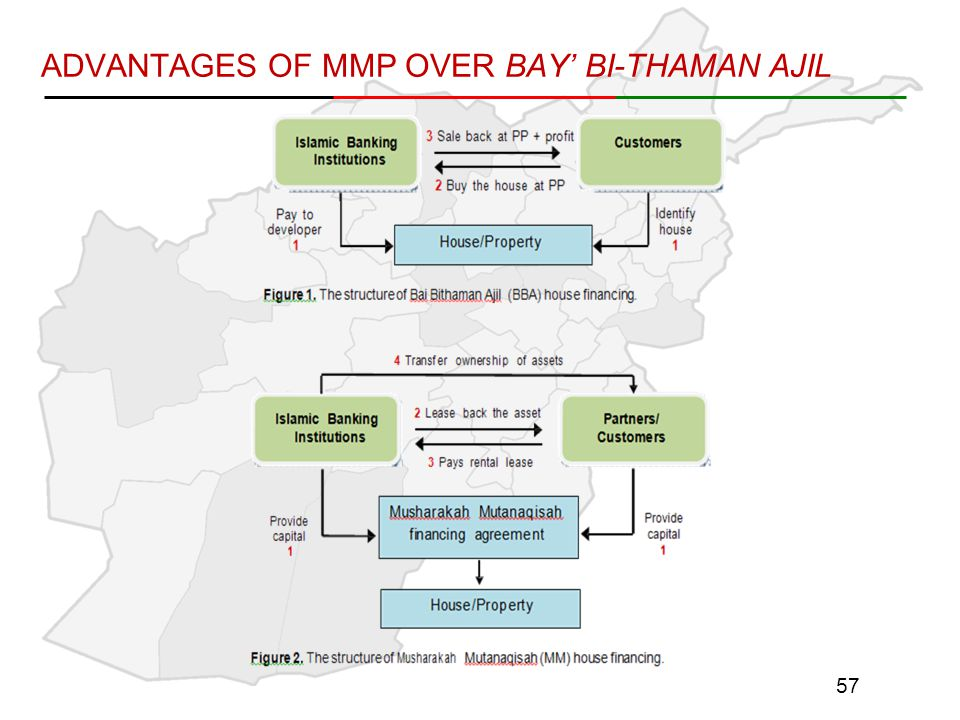 ADVANTAGES OF MMP OVER BAY' BI-THAMAN AJIL