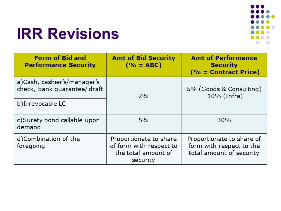 Form of Bid and Performance Security Amt of Performance Security