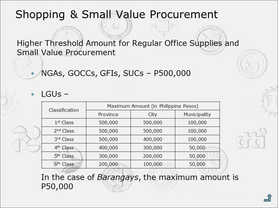 Shopping & Small Value Procurement