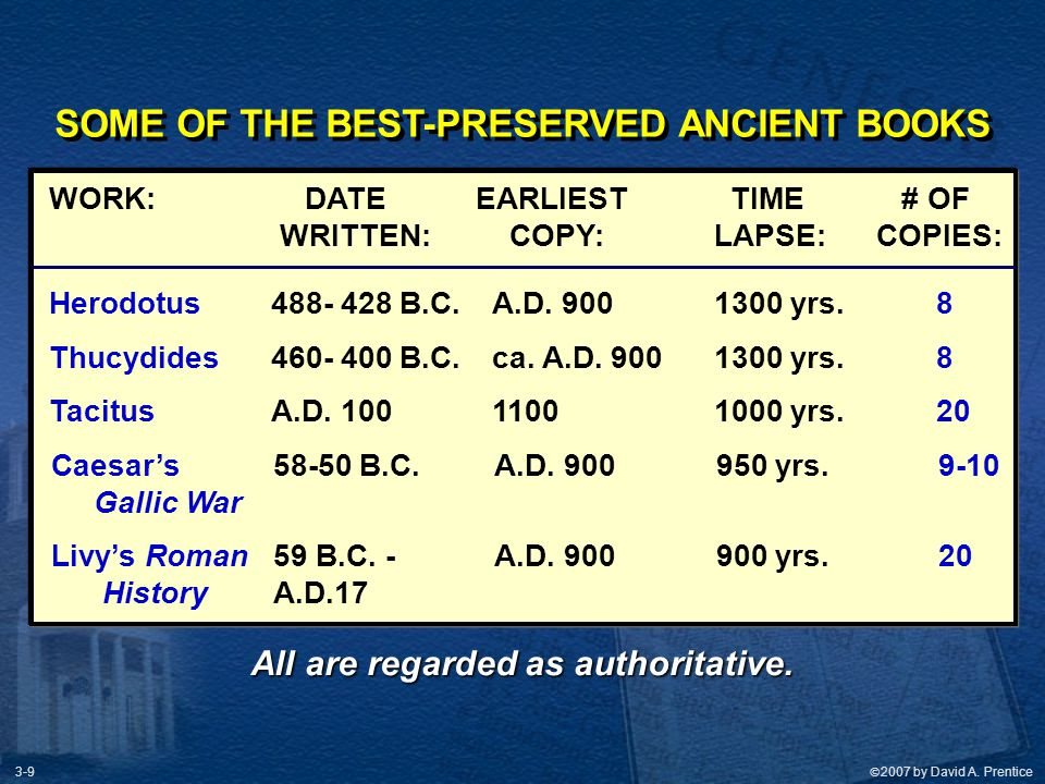 SOME OF THE BEST-PRESERVED ANCIENT BOOKS