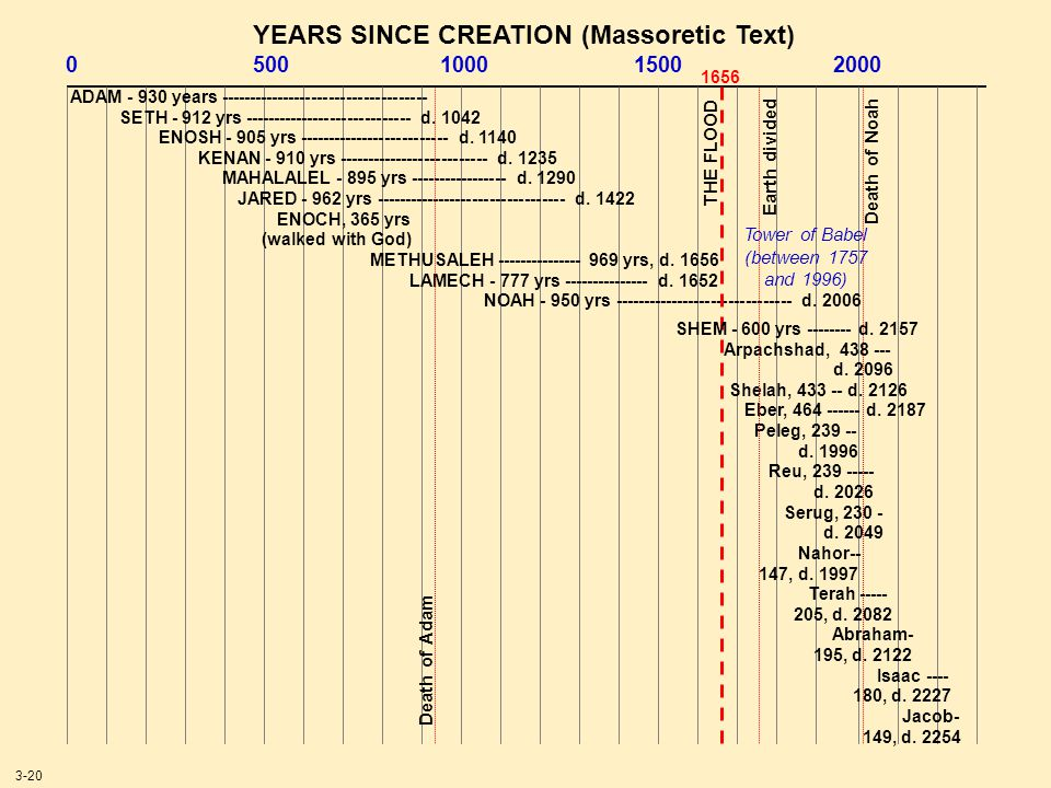 YEARS SINCE CREATION (Massoretic Text)