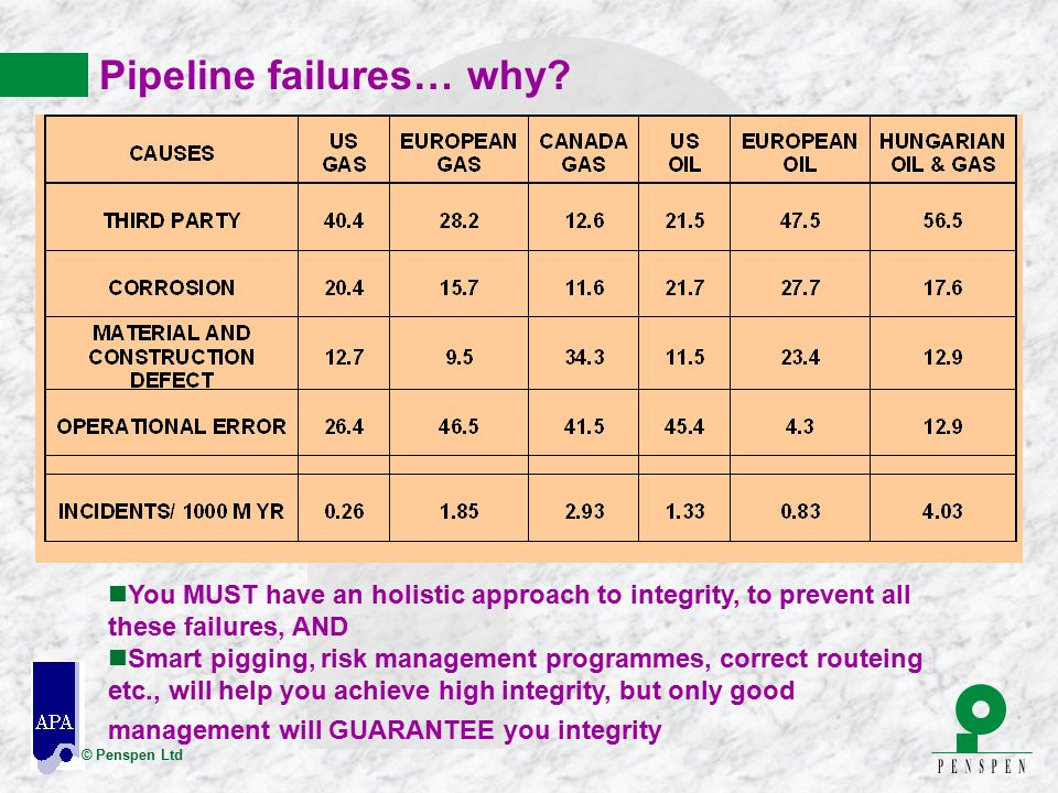 Pipeline failures… why