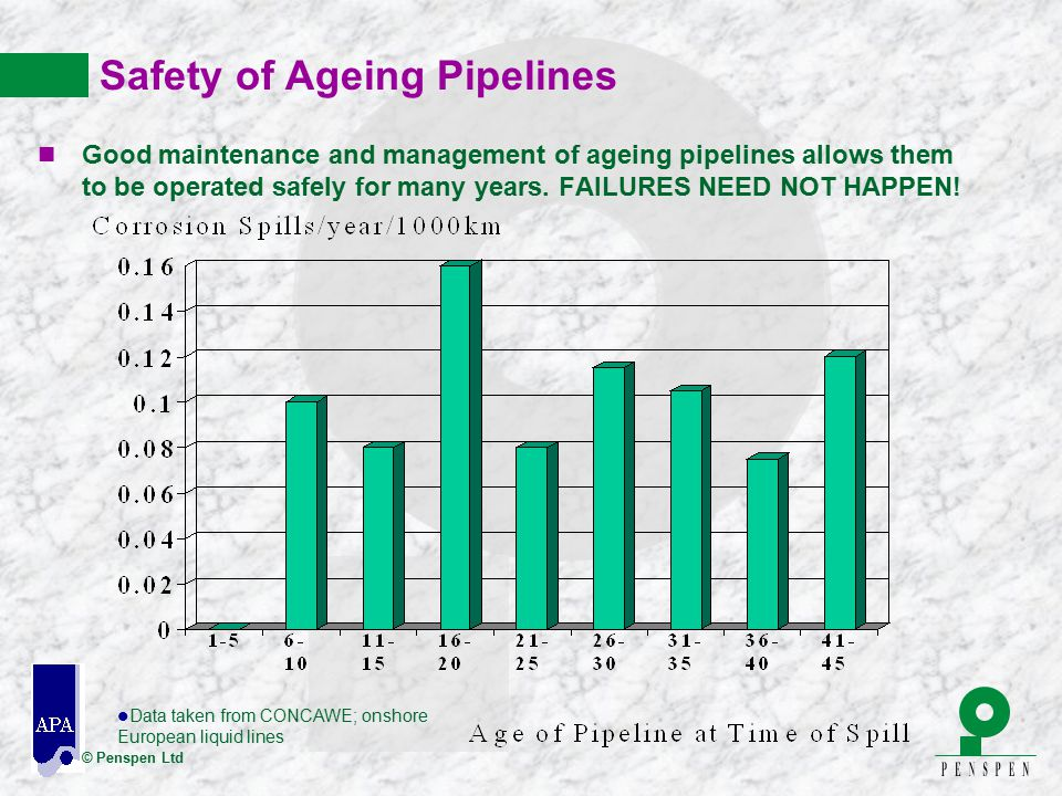 Safety of Ageing Pipelines