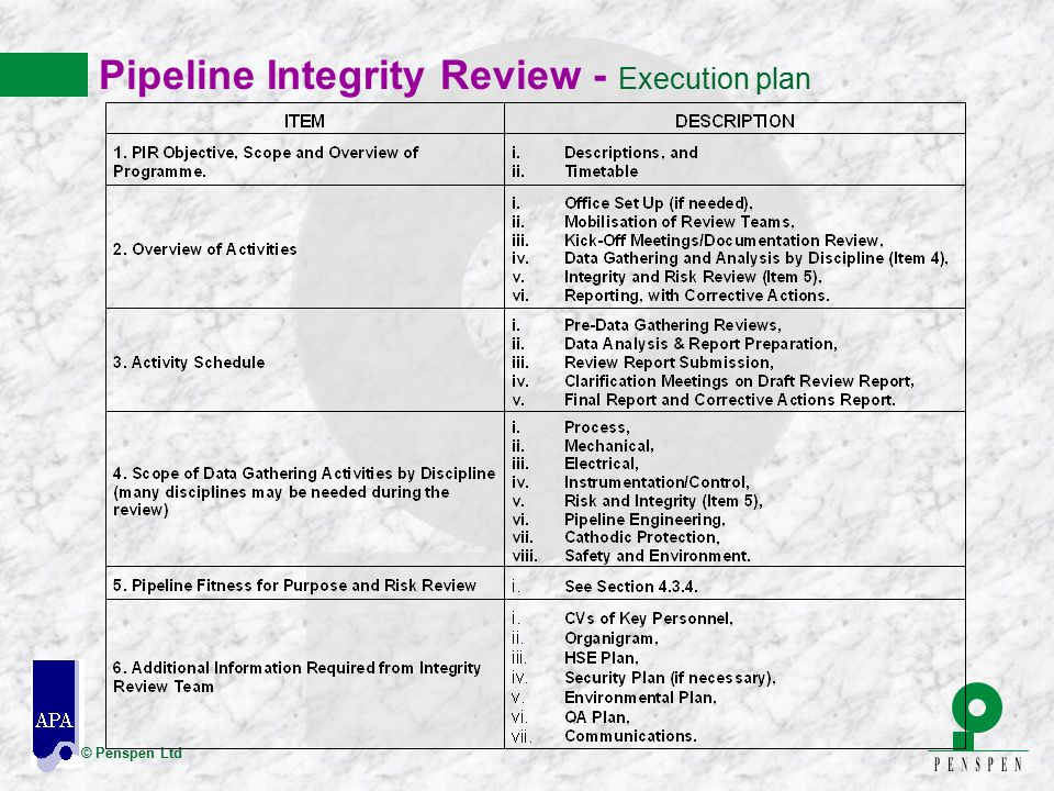 Pipeline Integrity Review - Execution plan