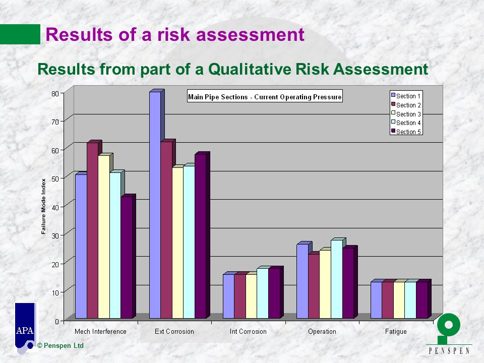Results of a risk assessment