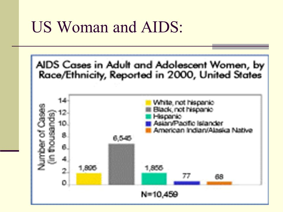 US Woman and AIDS:
