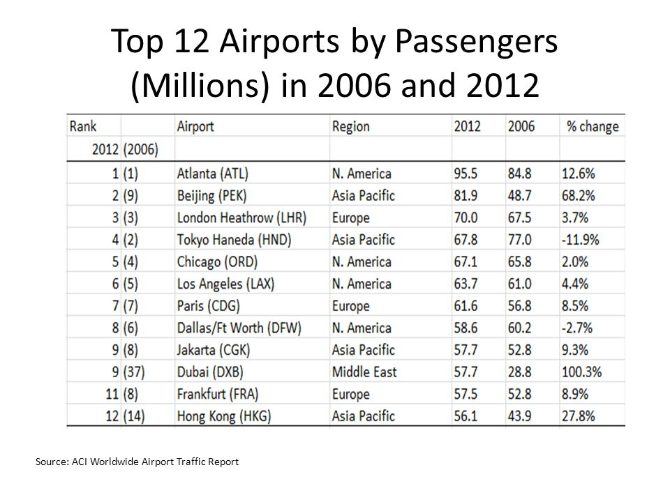 Top 12 Airports by Passengers (Millions) in 2006 and 2012
