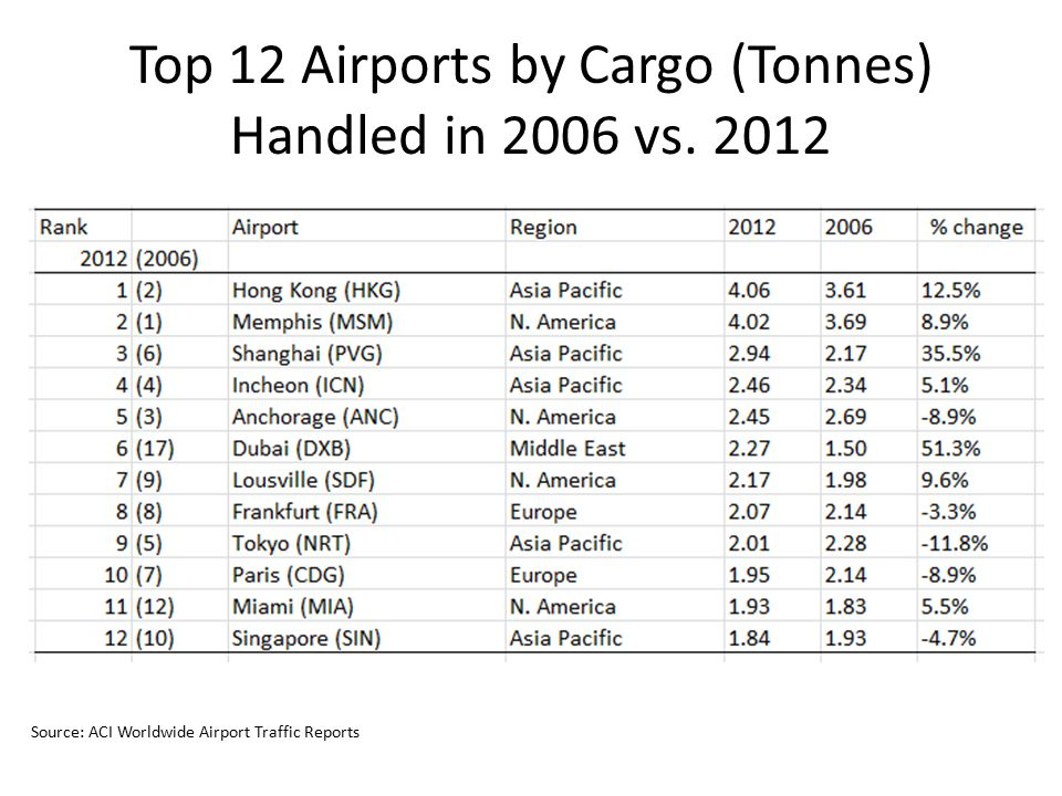 Top 12 Airports by Cargo (Tonnes) Handled in 2006 vs. 2012