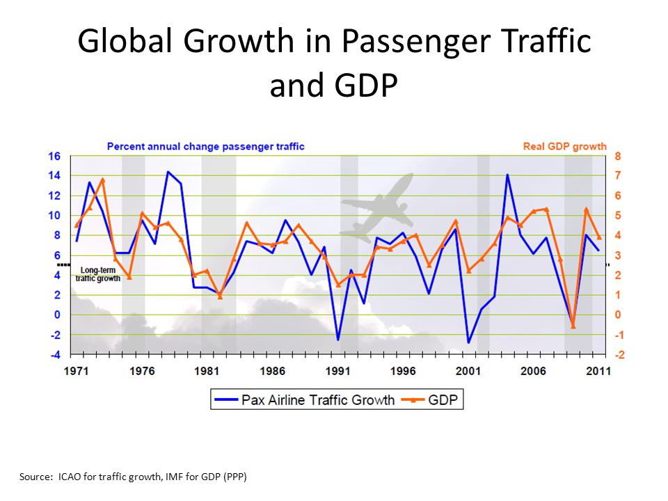 Global Growth in Passenger Traffic and GDP