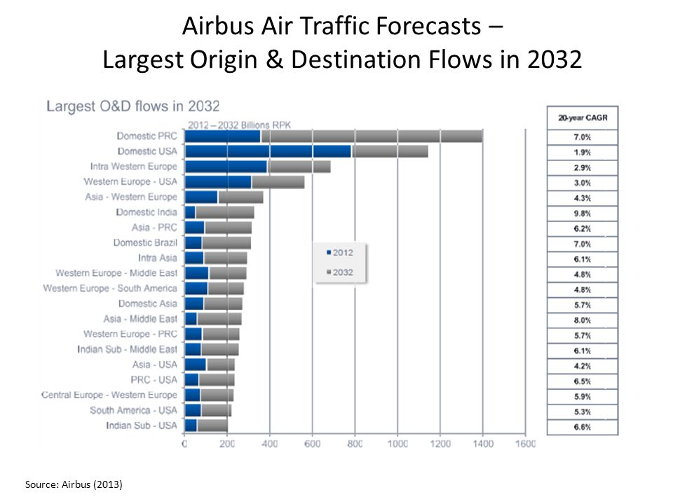 Airbus Air Traffic Forecasts – Largest Origin & Destination Flows in 2032