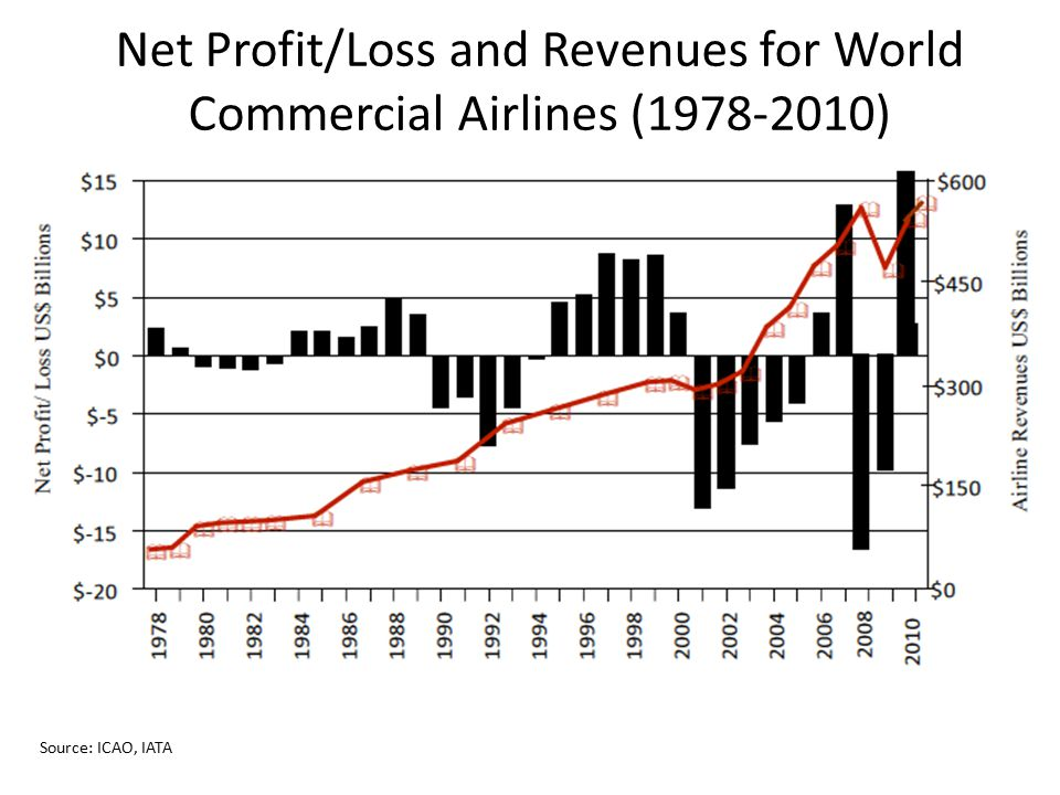 Net Profit/Loss and Revenues for World Commercial Airlines (1978-2010)