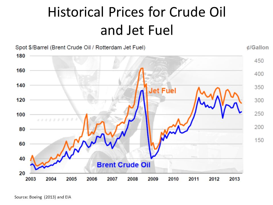 Historical Prices for Crude Oil and Jet Fuel