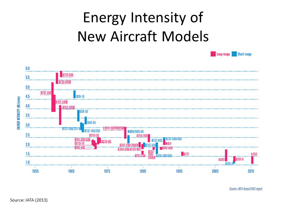 Energy Intensity of New Aircraft Models