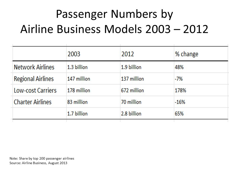 Passenger Numbers by Airline Business Models 2003 – 2012