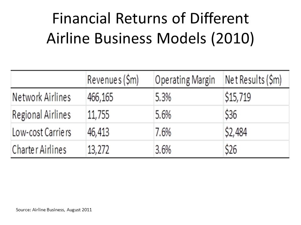 Financial Returns of Different Airline Business Models (2010)