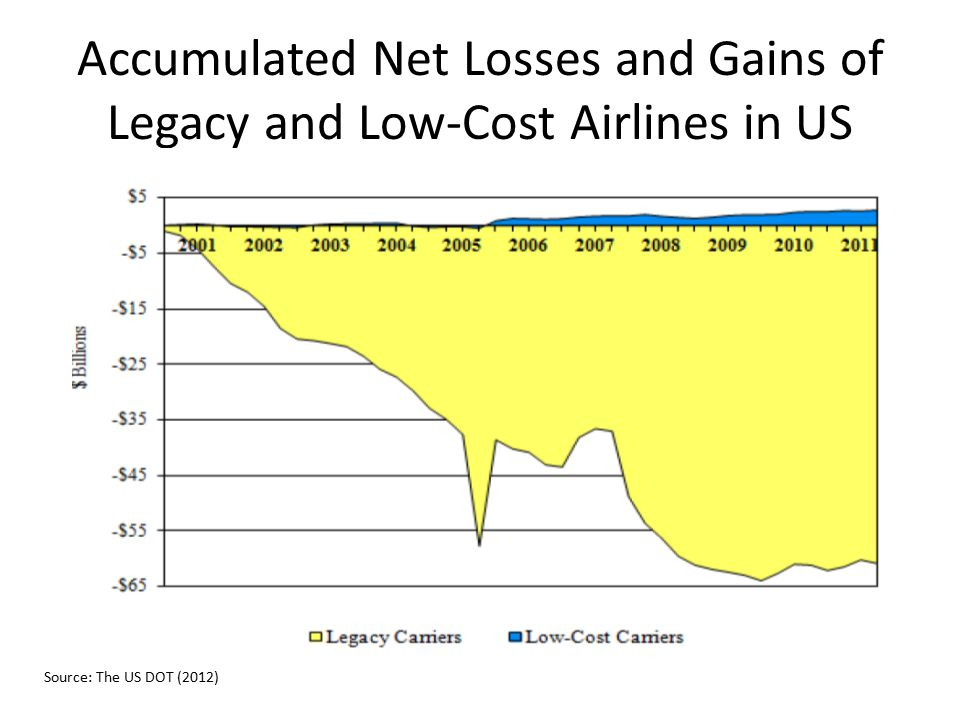 Accumulated Net Losses and Gains of Legacy and Low-Cost Airlines in US