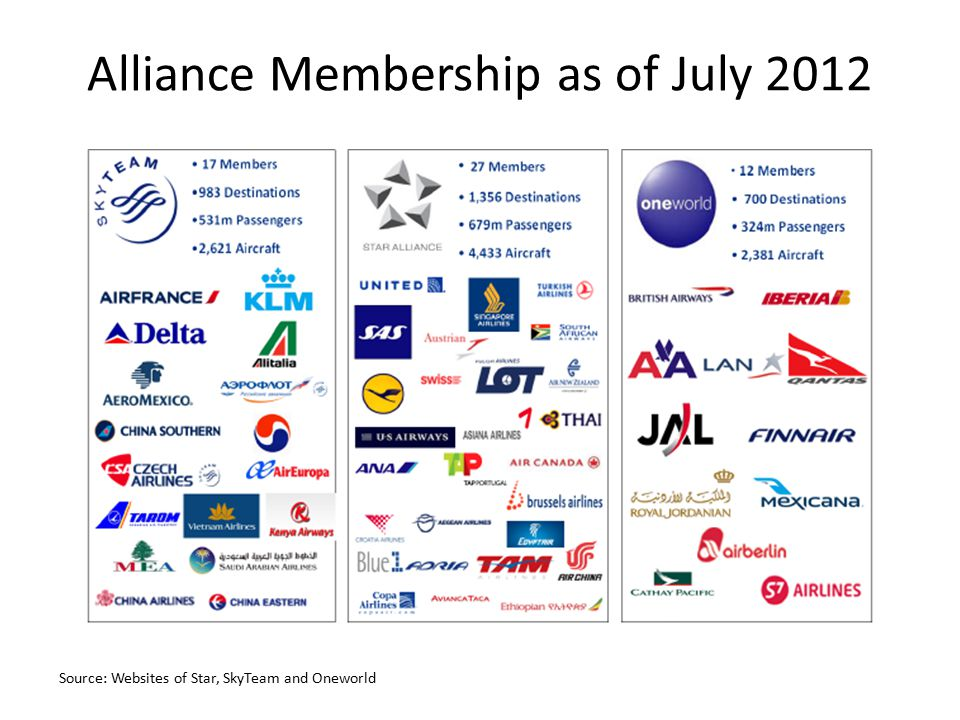 Alliance Membership as of July 2012