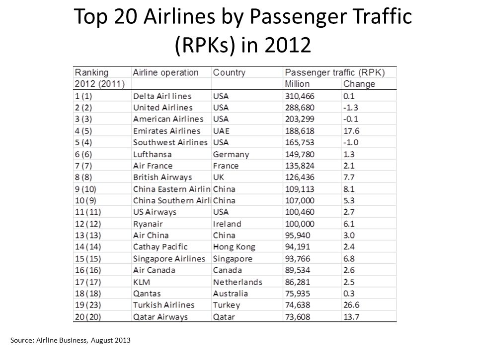 Top 20 Airlines by Passenger Traffic (RPKs) in 2012