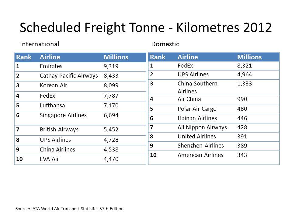 Scheduled Freight Tonne - Kilometres 2012