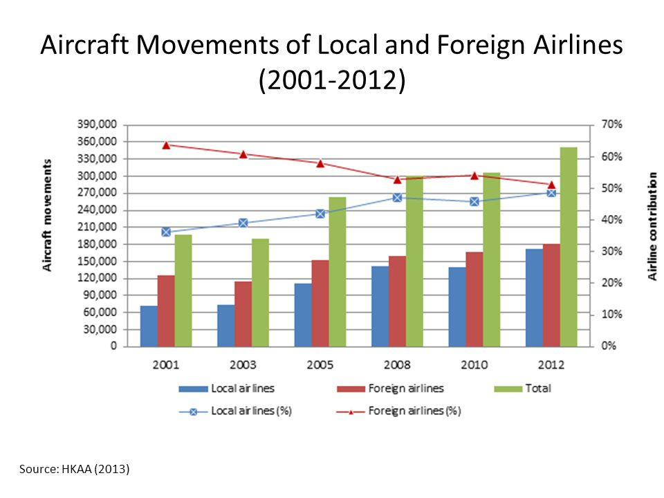 Aircraft Movements of Local and Foreign Airlines (2001-2012)