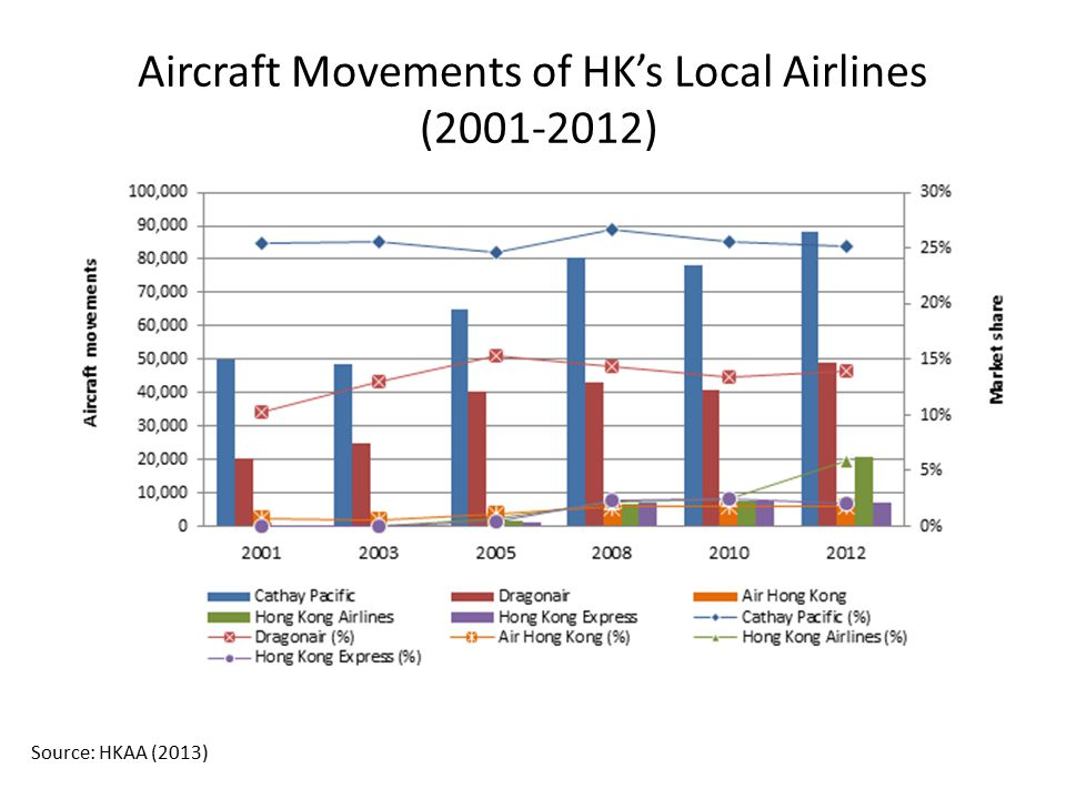 Aircraft Movements of HK's Local Airlines (2001-2012)