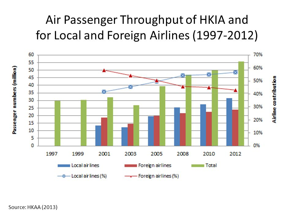 Air Passenger Throughput of HKIA and for Local and Foreign Airlines (1997-2012)