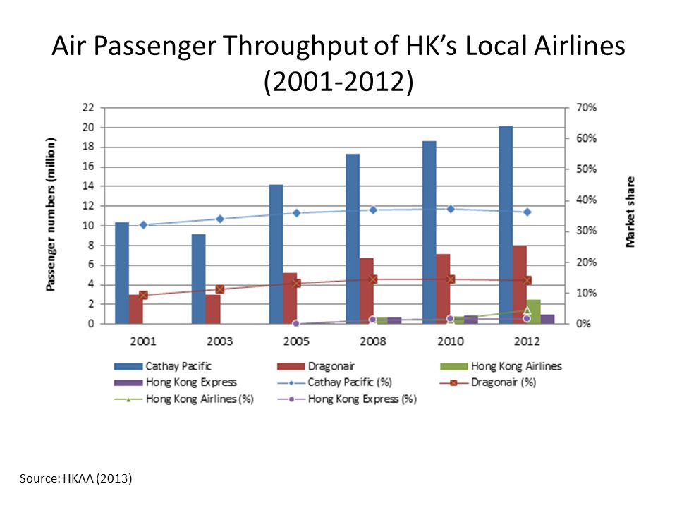 Air Passenger Throughput of HK's Local Airlines (2001-2012)