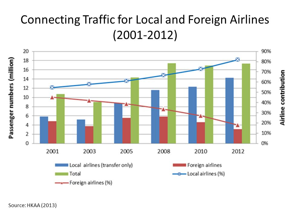 Connecting Traffic for Local and Foreign Airlines (2001-2012)
