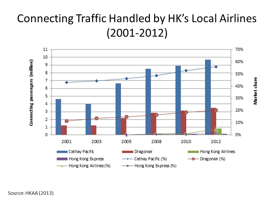 Connecting Traffic Handled by HK's Local Airlines (2001-2012)