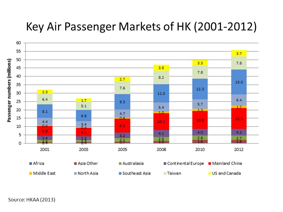 Key Air Passenger Markets of HK (2001-2012)