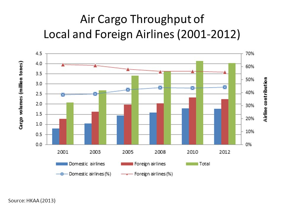 Air Cargo Throughput of Local and Foreign Airlines (2001-2012)