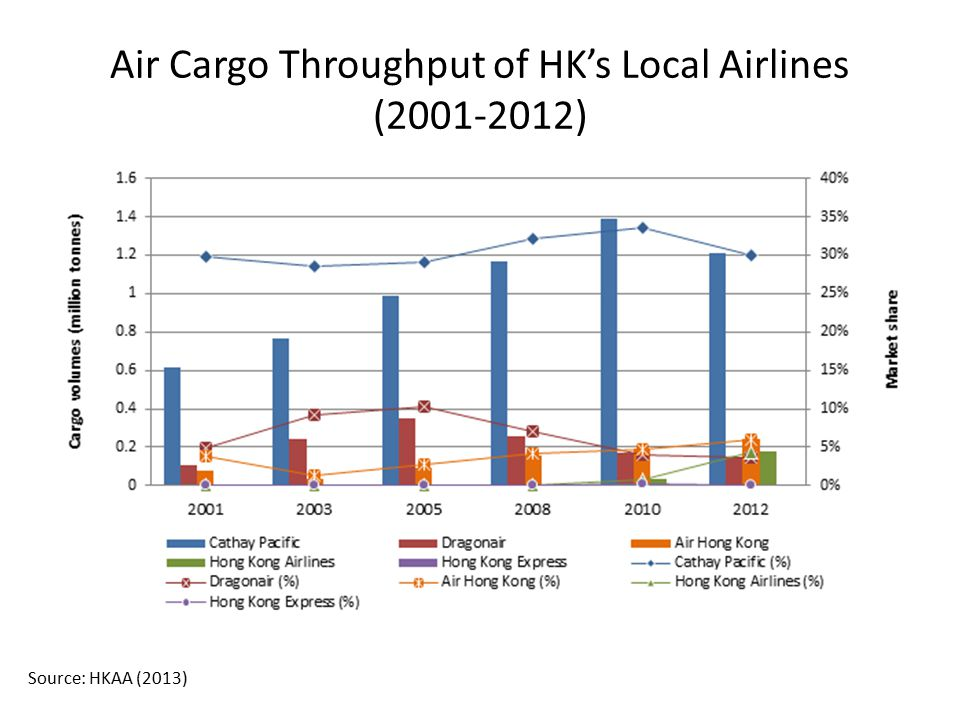 Air Cargo Throughput of HK's Local Airlines (2001-2012)