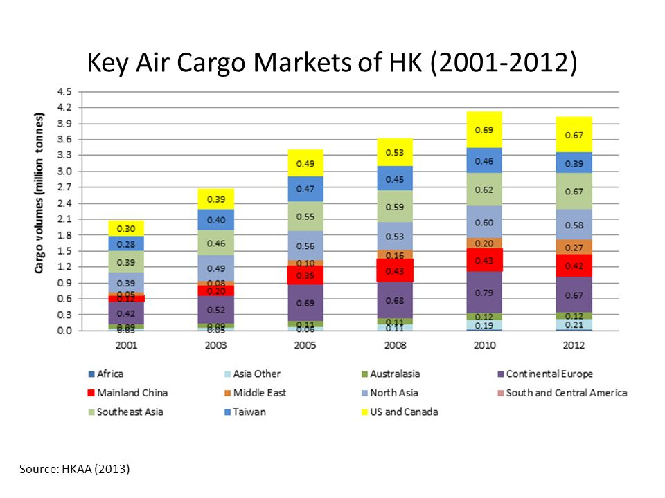 Key Air Cargo Markets of HK (2001-2012)