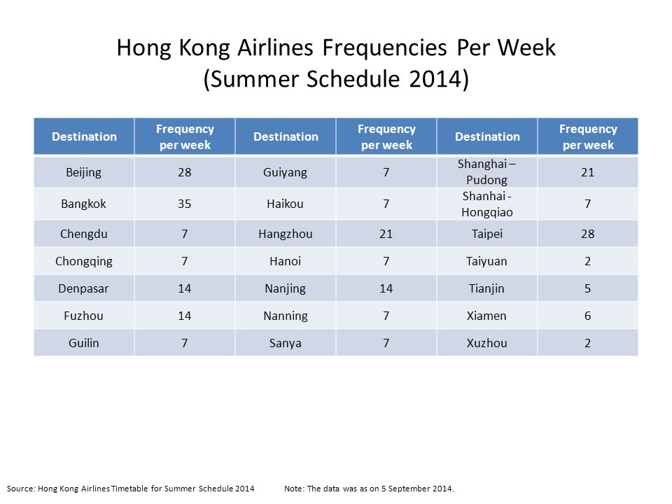 Hong Kong Airlines Frequencies Per Week (Summer Schedule 2014)