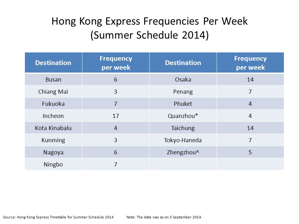 Hong Kong Express Frequencies Per Week (Summer Schedule 2014)