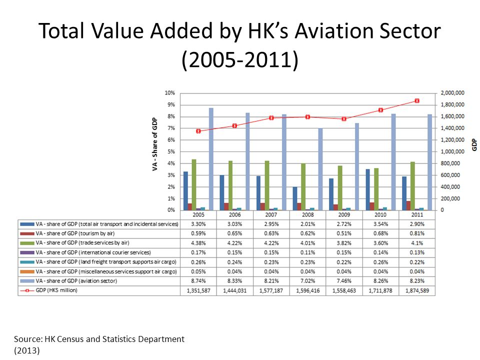Total Value Added by HK's Aviation Sector (2005-2011)