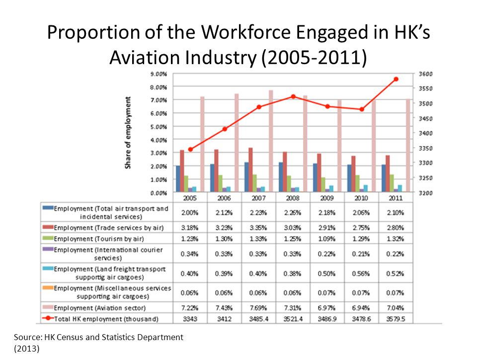 Proportion of the Workforce Engaged in HK's Aviation Industry (2005-2011)