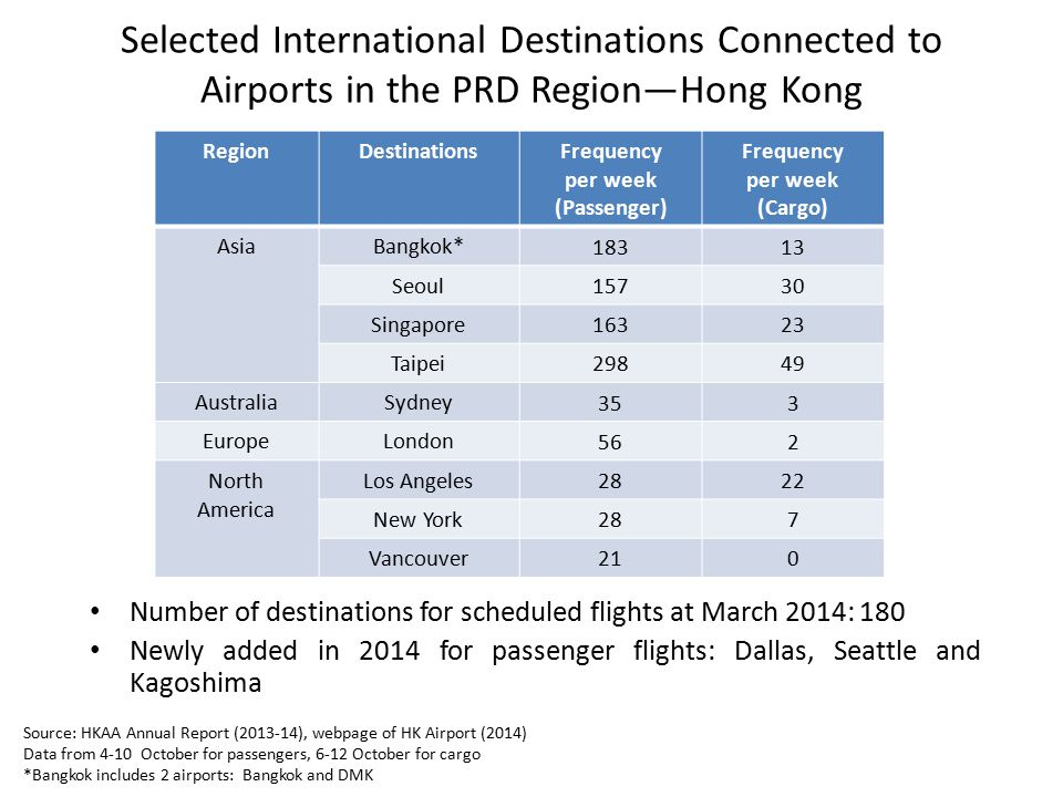 Selected International Destinations Connected to Airports in the PRD Region—Hong Kong