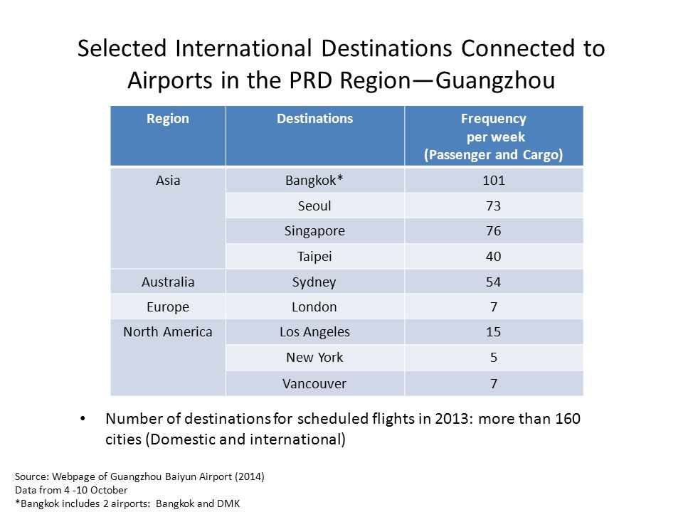 Selected International Destinations Connected to Airports in the PRD Region—Guangzhou