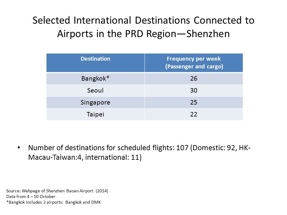 Selected International Destinations Connected to Airports in the PRD Region—Shenzhen