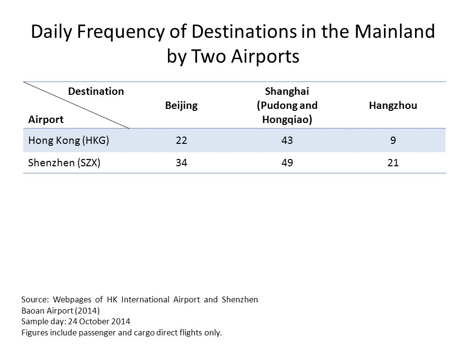 Daily Frequency of Destinations in the Mainland by Two Airports