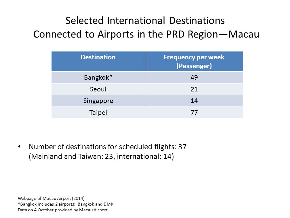 Selected International Destinations Connected to Airports in the PRD Region—Macau