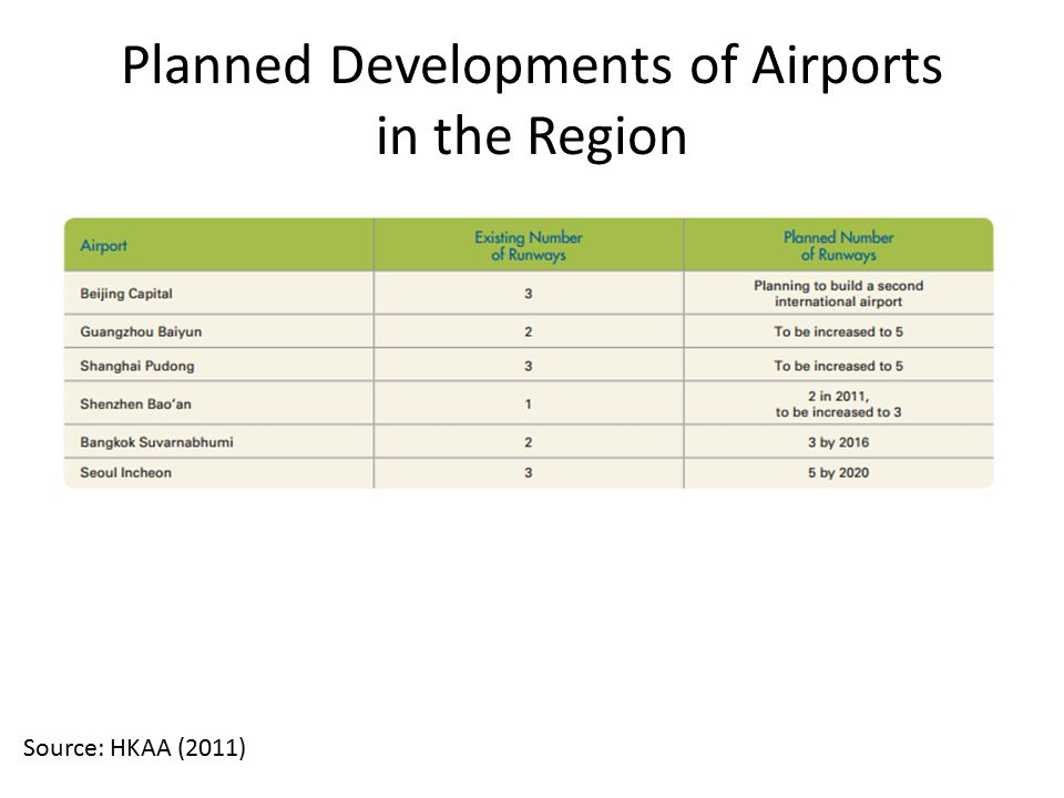 Planned Developments of Airports in the Region