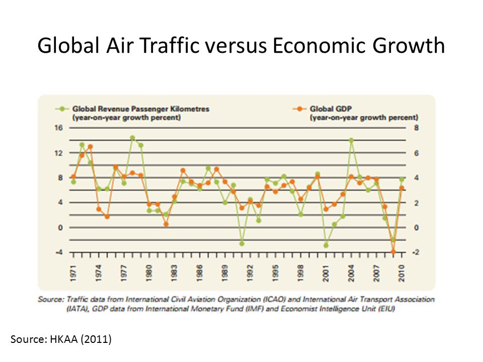 Global Air Traffic versus Economic Growth