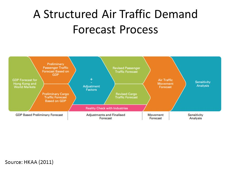 A Structured Air Traffic Demand Forecast Process