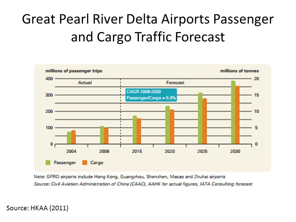 Great Pearl River Delta Airports Passenger and Cargo Traffic Forecast