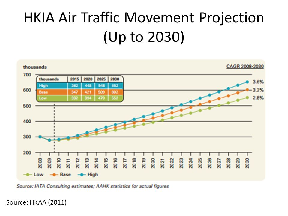 HKIA Air Traffic Movement Projection (Up to 2030)