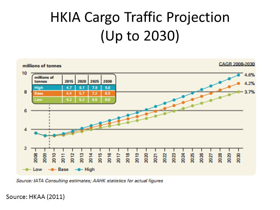 HKIA Cargo Traffic Projection (Up to 2030)