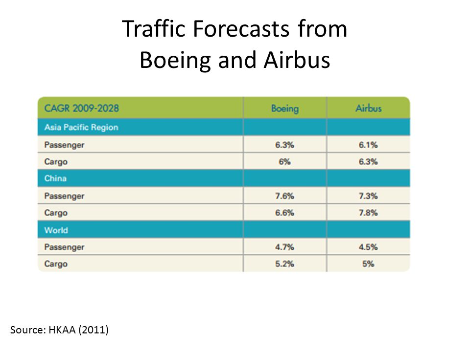 Traffic Forecasts from Boeing and Airbus